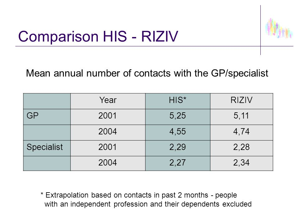 YearHIS*RIZIV GP20015,255,11 20044,554,74 Specialist20012,292,28 20042,272,34 * Extrapolation based on contacts in past 2 months - people with an inde