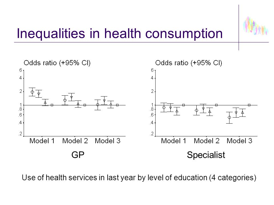 Inequalities in health consumption GPSpecialist Use of health services in last year by level of education (4 categories)