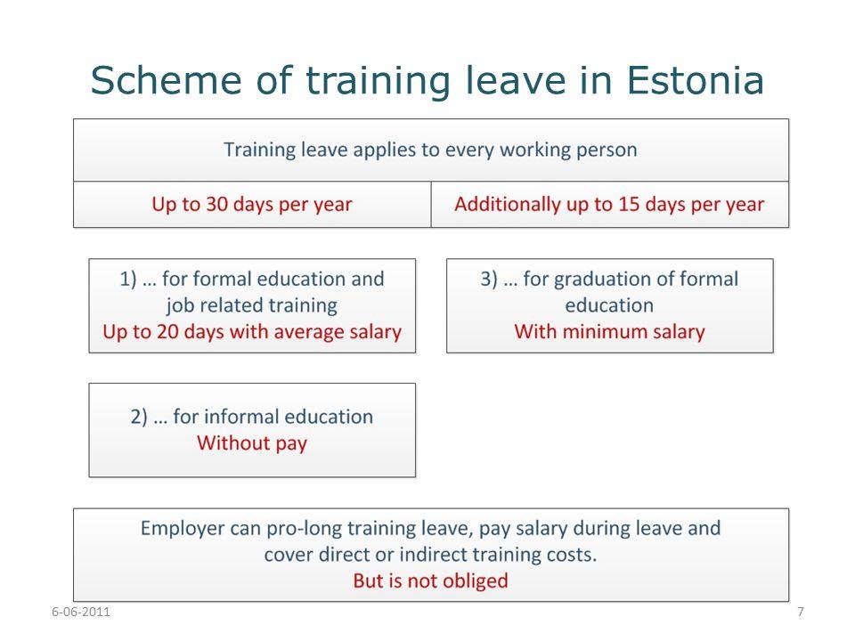 Scheme of training leave in Estonia 6-06-20117