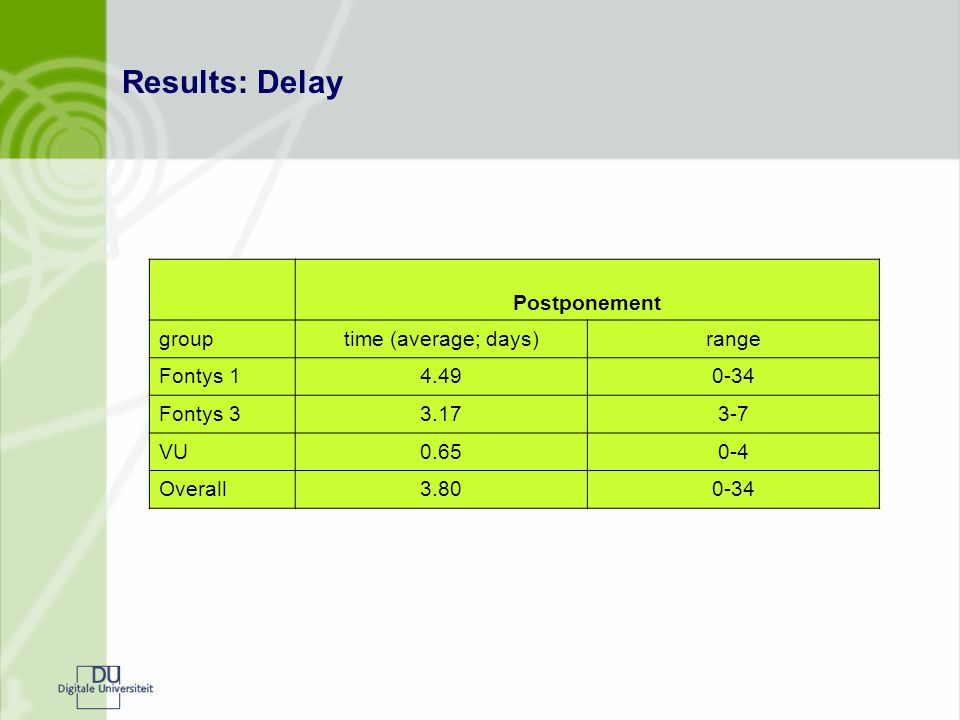 Results: Delay Postponement grouptime (average; days)range Fontys 14.490-34 Fontys 33.173-7 VU0.650-4 Overall3.800-34