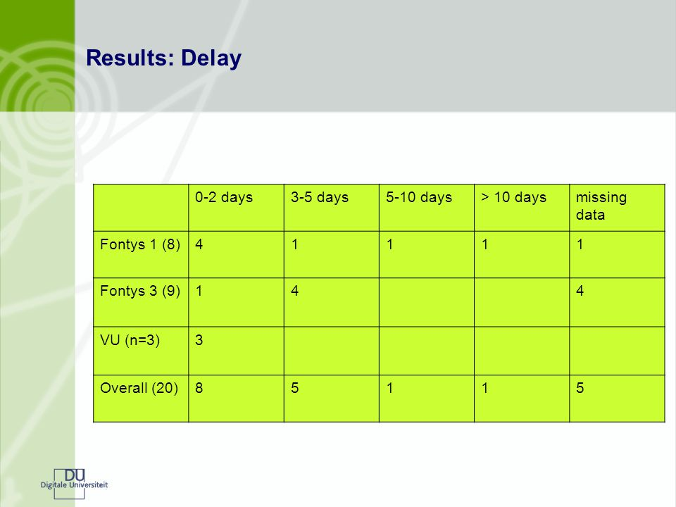 Results: Delay 0-2 days3-5 days5-10 days> 10 daysmissing data Fontys 1 (8)41111 Fontys 3 (9)144 VU (n=3)3 Overall (20)85115