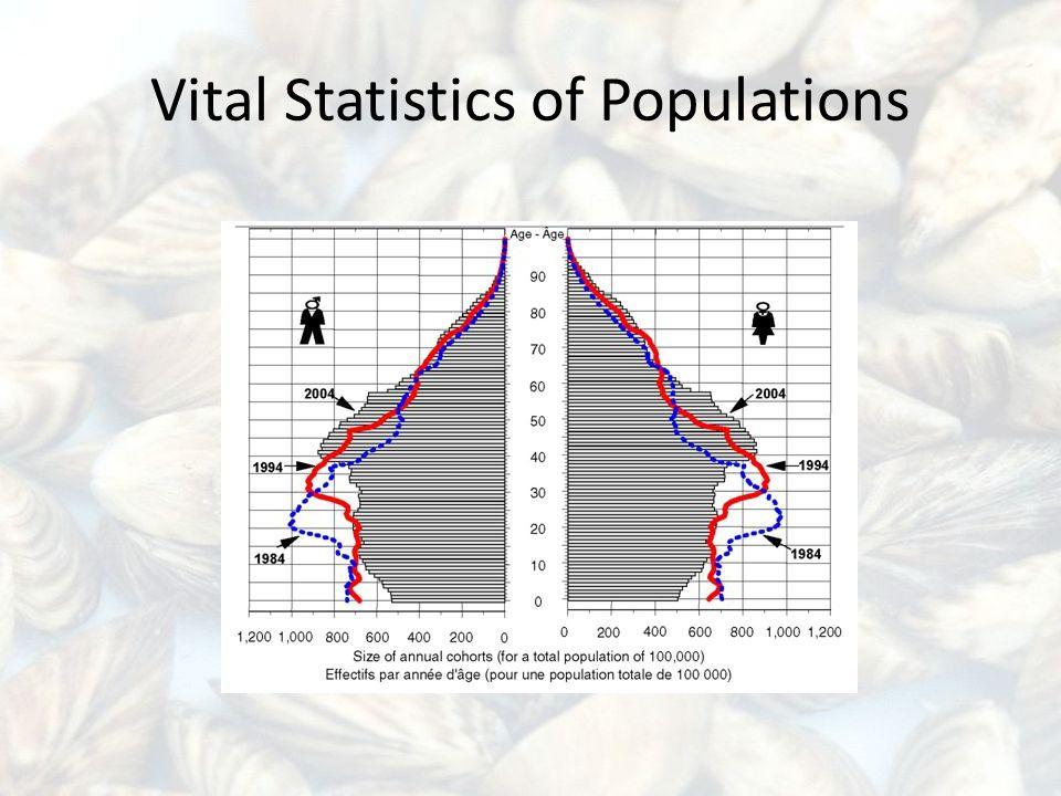 Vital Statistics of Populations