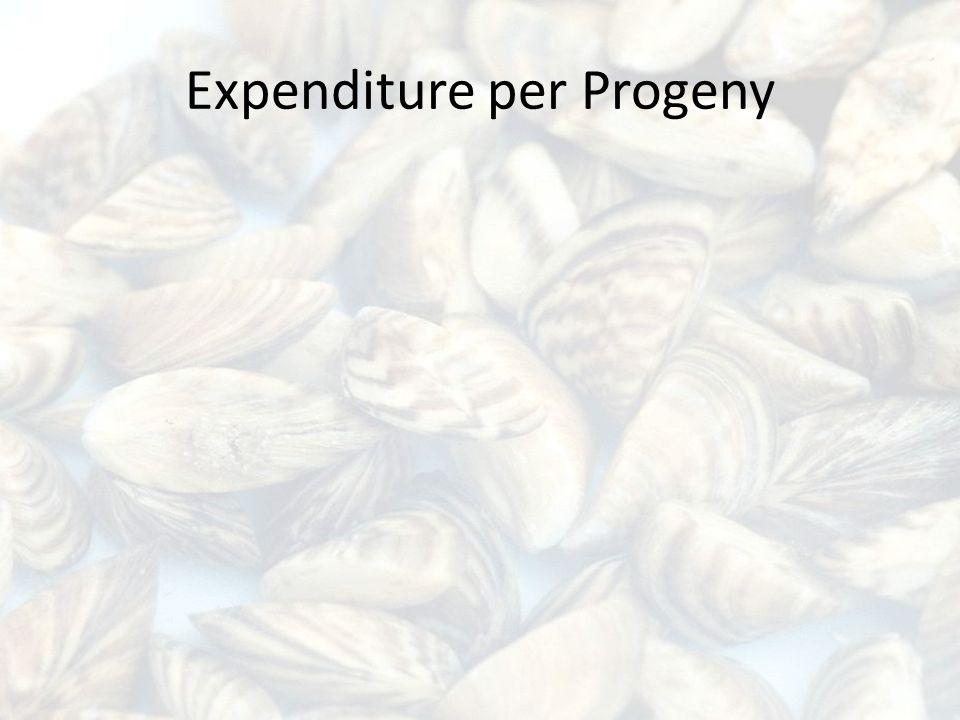 Expenditure per Progeny