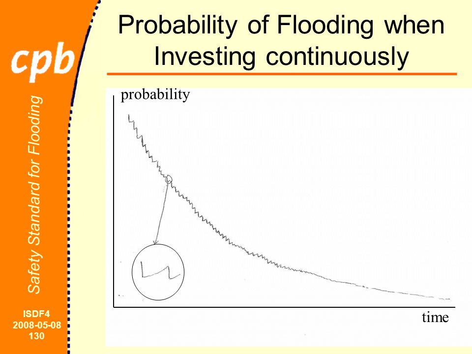 ISDF4 2008-05-08 130 Safety Standard for Flooding Probability of Flooding when Investing continuously probability time