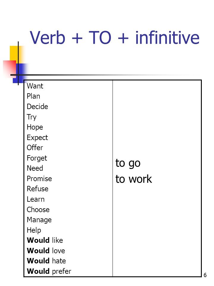 6 Verb + TO + infinitive Want Plan Decide Try Hope Expect Offer Forget Need Promise Refuse Learn Choose Manage Help Would like Would love Would hate Would prefer to go to work
