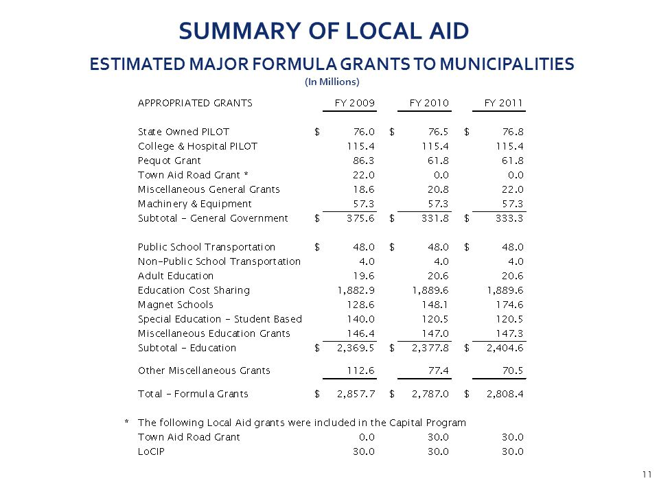 11 SUMMARY OF LOCAL AID ESTIMATED MAJOR FORMULA GRANTS TO MUNICIPALITIES (In Millions)