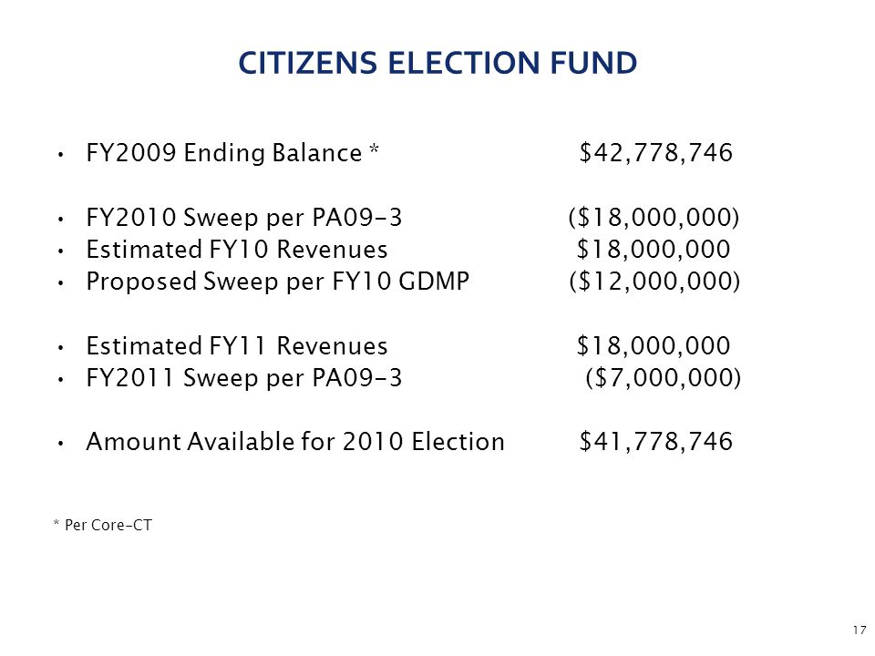 17 CITIZENS ELECTION FUND FY2009 Ending Balance *$42,778,746 FY2010 Sweep per PA09-3 ($18,000,000) Estimated FY10 Revenues $18,000,000 Proposed Sweep per FY10 GDMP ($12,000,000) Estimated FY11 Revenues $18,000,000 FY2011 Sweep per PA09-3 ($7,000,000) Amount Available for 2010 Election $41,778,746 * Per Core-CT