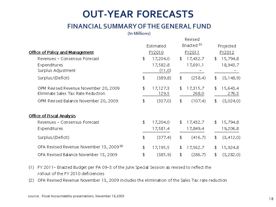 18 OUT-YEAR FORECASTS source: Fiscal Accountability presentations, November 18,2009 FINANCIAL SUMMARY OF THE GENERAL FUND (In Millions)