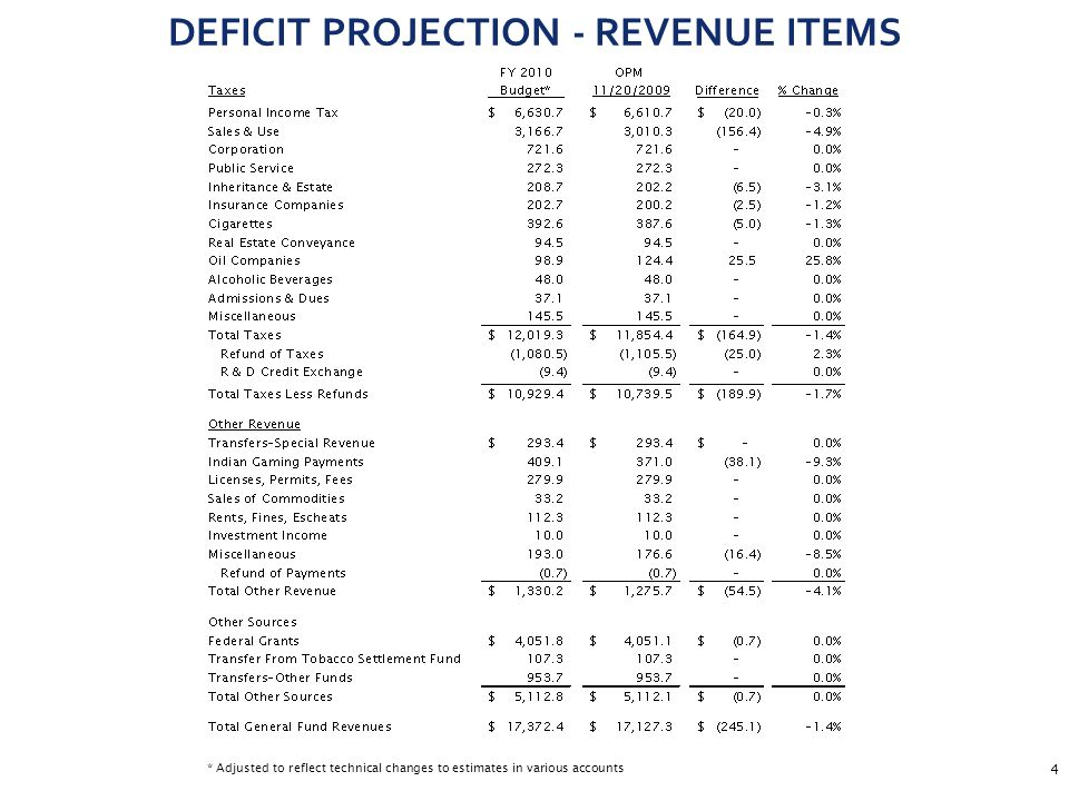 5 DEFICIT PROJECTION - EXPENDITURE ITEMS $212.5 million related to deficiencies –$73.5 million in DSS ($68.2) million Medicaid ($ 9.5) million Other Expenses ($ 6.0) million Charter Oak Health Plan ($ 3.5) million Temporary Family Assistance ($ 5.0) million HUSKY B ($ 4.0) million CT Home Care Program $ 22.7 million offset via lapses in SAGA and Child Care subsidies –$60.9 million in OSC Retiree Health – will be offset by lapses –$21.7 million in DDS ($9.0) million Early Intervention (Birth to Three) ($5.9) million Community Residential Services – will be offset by lapse from PS ($2.5) million Voluntary Services ($2.3) million Other Expenses ($2.0) Workers' Compensation Claims –$21.5 million in DOC ($17.0) million Other Expenses ($ 4.5) million Workers' Compensation Claims –$13.8 million in DMHAS ($9.0) million Other Expenses ($4.0) million Discharge and Diversion – will be offset by lapse from PS ($0.8) million Professional Services –$21.1 million in all other agencies (DPW, DPS, DPH, Judicial)