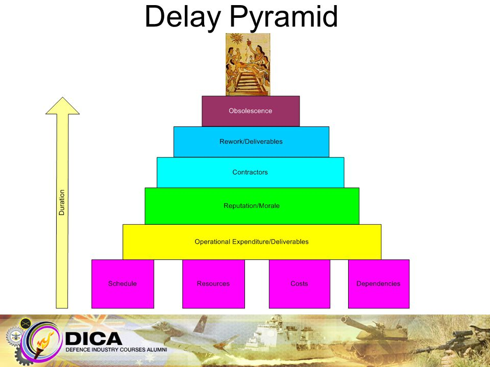 Delay Pyramid