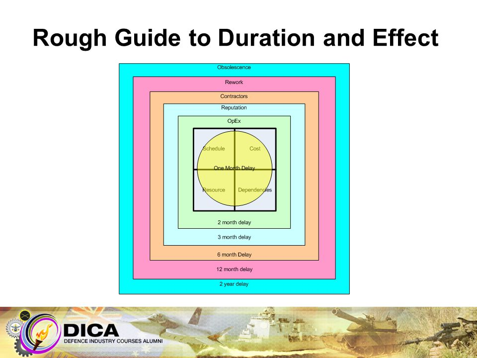 Rough Guide to Duration and Effect