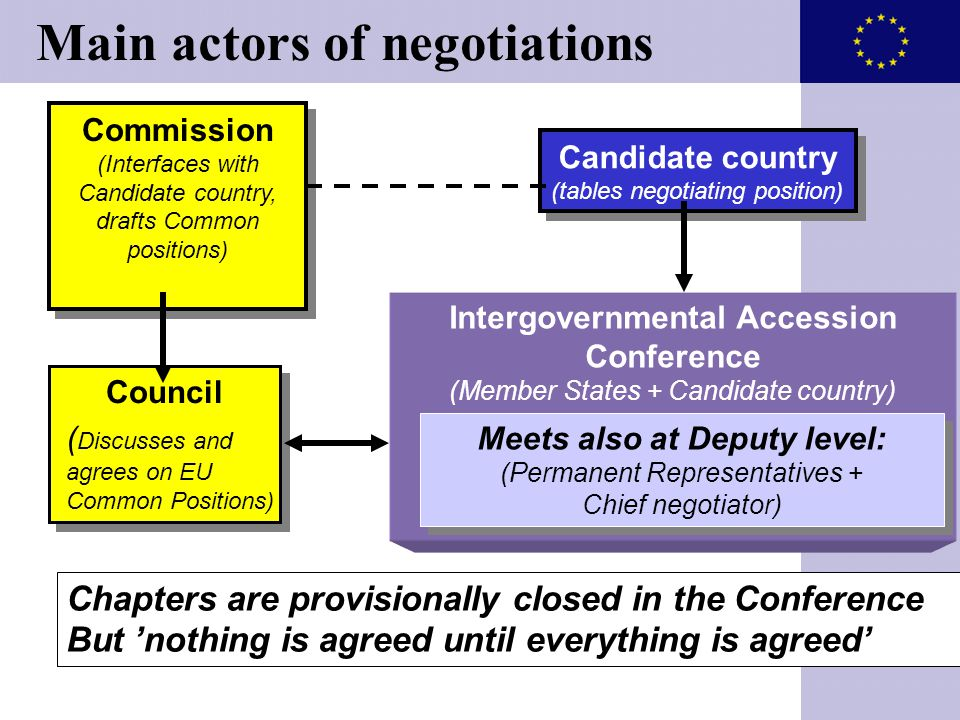 Intergovernmental Accession Conference (Member States + Candidate country) Meets also at Deputy level: (Permanent Representatives + Chief negotiator)