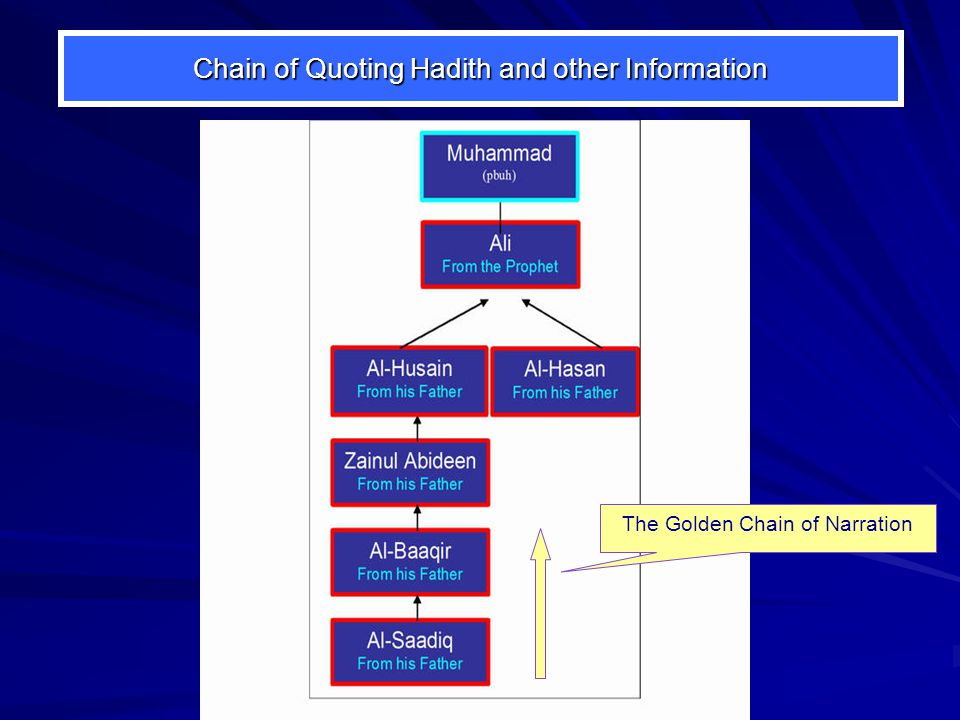 Chain of Quoting Hadith and other Information The Golden Chain of Narration