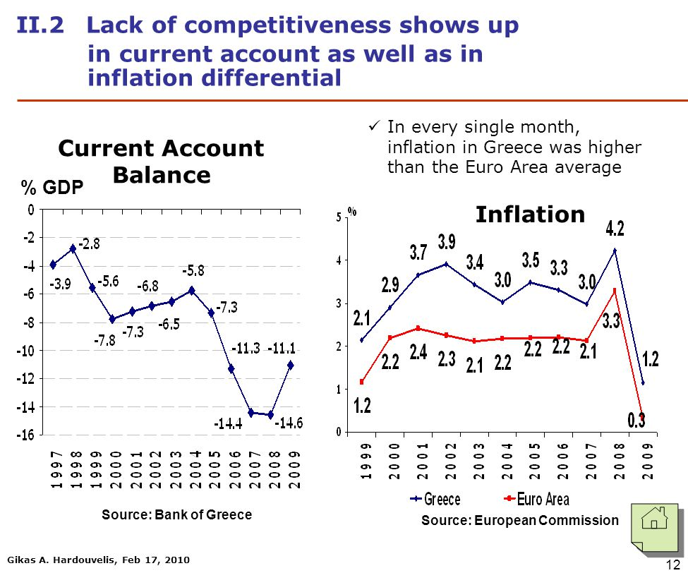 Gikas A. Hardouvelis, Feb 17, 2010 12 IΙ.2 Lack of competitiveness shows up in current account as well as in inflation differential Source: Bank of Gr
