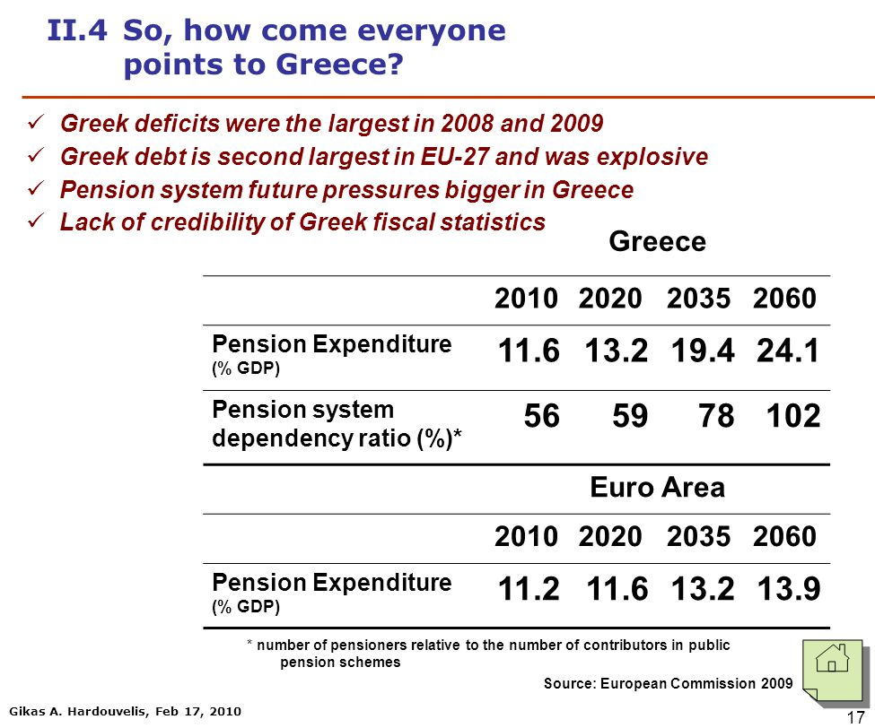 Gikas A. Hardouvelis, Feb 17, 2010 17 Greece 2010202020352060 Pension Expenditure (% GDP) 11.613.219.424.1 Pension system dependency ratio (%)* 565659