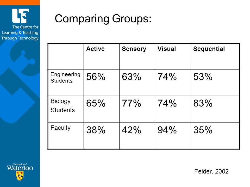 ActiveSensoryVisualSequential Engineering Students 56%63%74%53% Biology Students 65%77%74%83% Faculty 38%42%94%35% Felder, 2002 Comparing Groups: