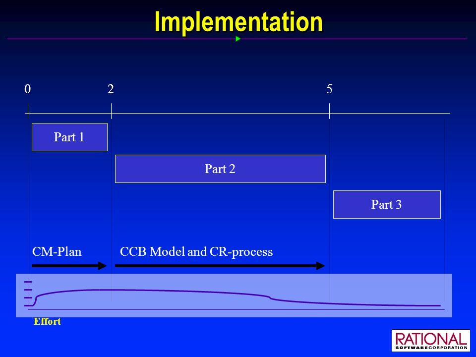 Implementation 025 Part 1 Part 2 Part 3 CM-PlanCCB Model and CR-process Effort