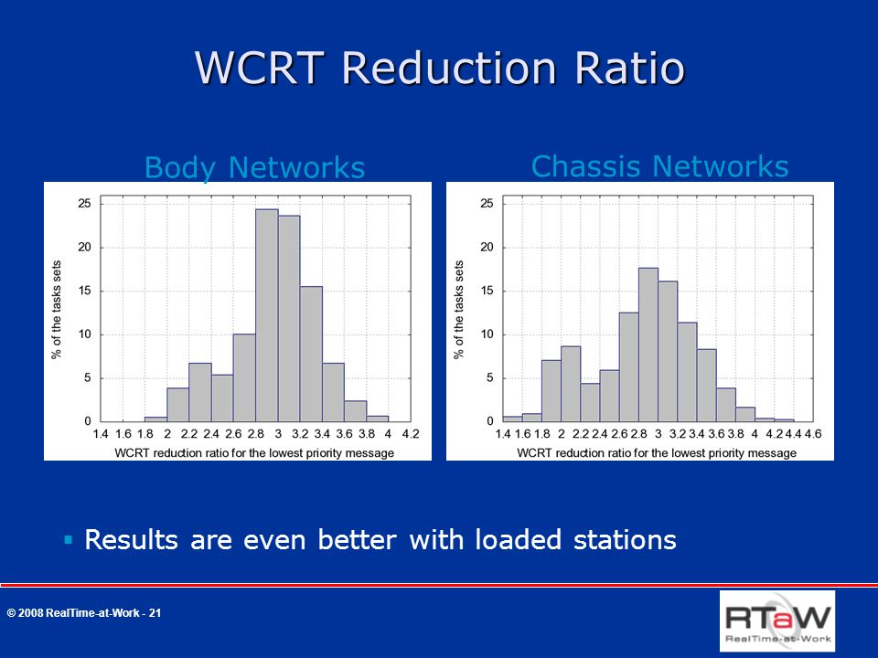 © 2008 RealTime-at-Work - 21 WCRT Reduction Ratio Body Networks Chassis Networks  Results are even better with loaded stations