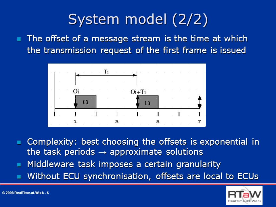 © 2008 RealTime-at-Work - 6 System model (2/2) The offset of a message stream is the time at which the transmission request of the first frame is issu