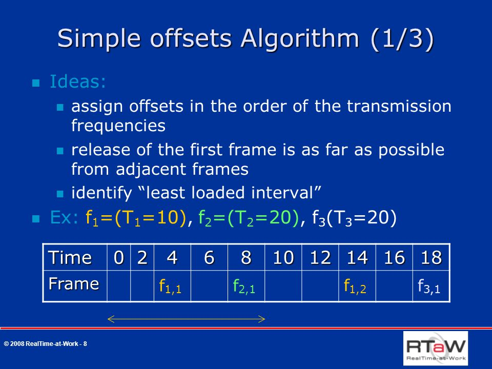 © 2008 RealTime-at-Work - 8 Time024681012141618 Frame Simple offsets Algorithm (1/3) Ideas: assign offsets in the order of the transmission frequencies release of the first frame is as far as possible from adjacent frames identify least loaded interval Ex: f 1 =(T 1 =10), f 2 =(T 2 =20), f 3 (T 3 =20) f 1,1 f 1,2 f 2,1 f 3,1
