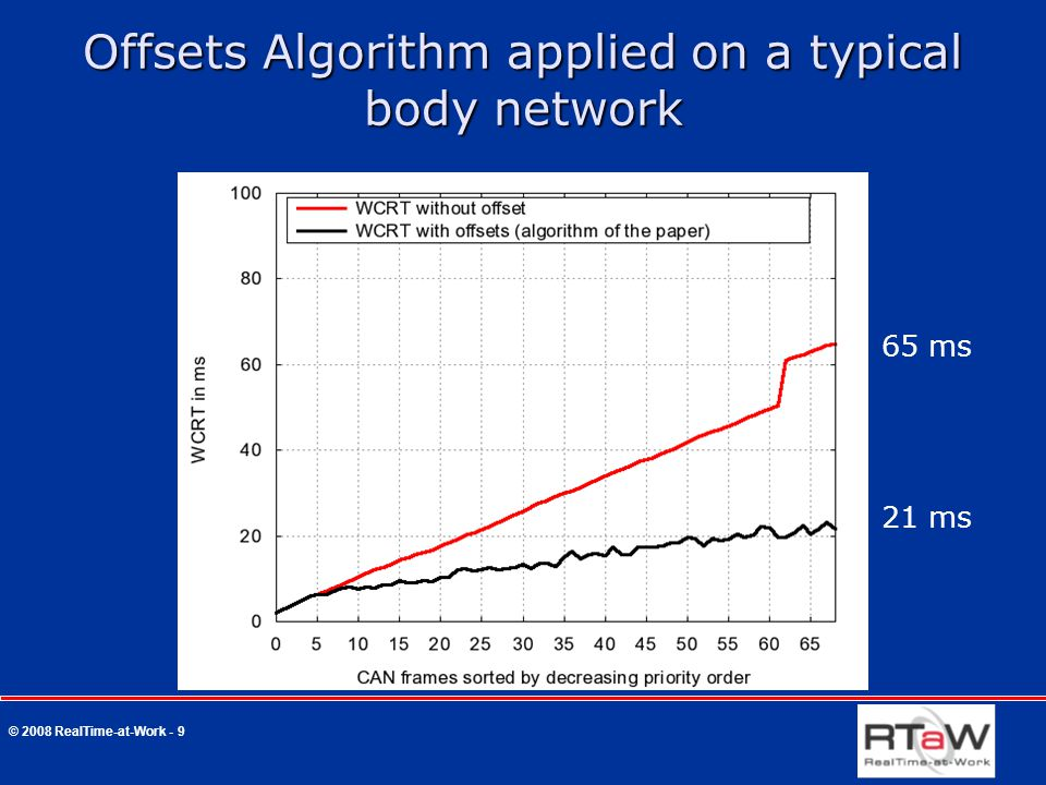 © 2008 RealTime-at-Work - 9 Offsets Algorithm applied on a typical body network 21 ms 65 ms