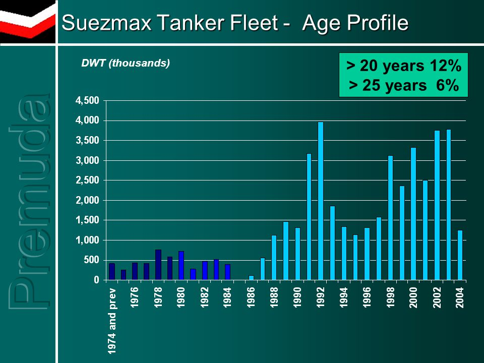 Suezmax Tanker Fleet - Age Profile > 20 years 12% > 25 years 6% DWT (thousands)