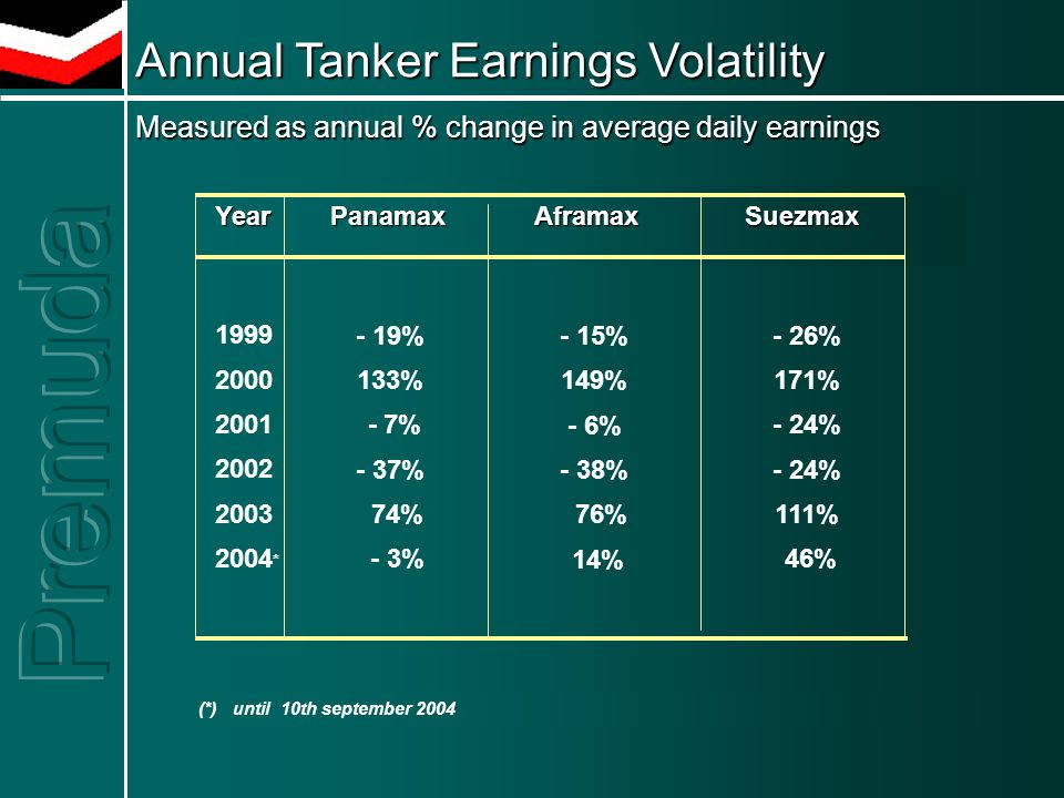 Annual Tanker Earnings Volatility Measured as annual % change in average daily earnings Year Panamax Aframax Suezmax (*) until 10th september 2004 - 19% 133% - 7% - 37% 74% - 3% - 15% 149% - 6% - 38% 76% 14% - 26% 171% - 24% 111% 46% 1999 2000 2001 2002 2003 2004 *