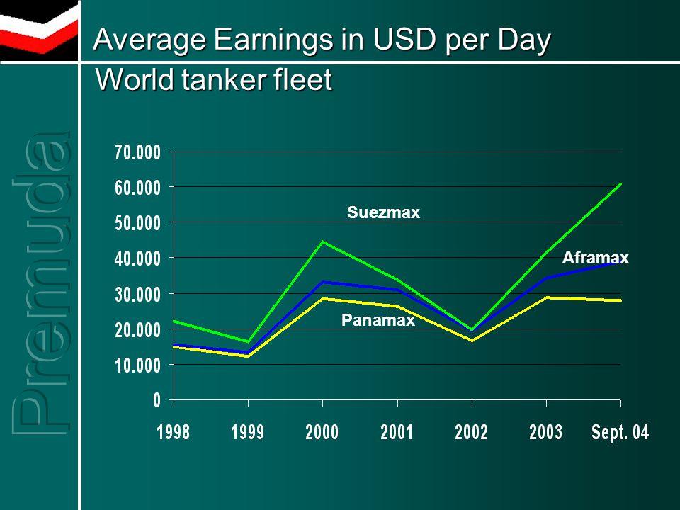 Average Earnings in USD per Day World tanker fleet Average Earnings in USD per Day World tanker fleet Panamax Suezmax Aframax