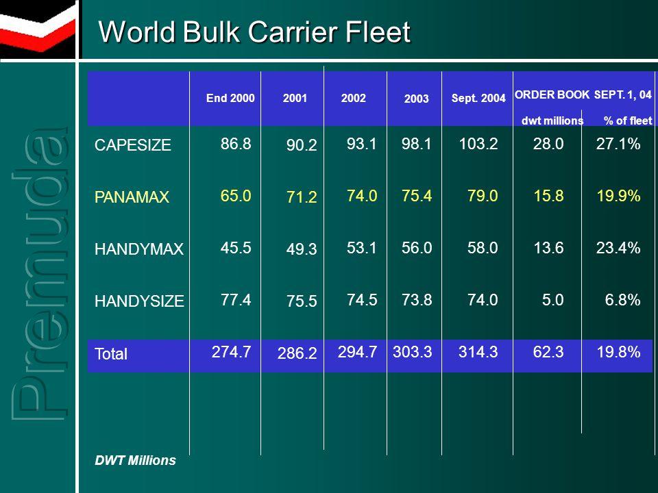 World Bulk Carrier Fleet World Bulk Carrier Fleet End 2000 DWT Millions 20012002Sept.