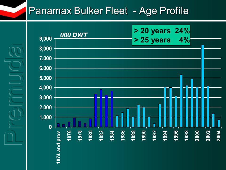 Panamax Bulker Fleet - Age Profile > 20 years 24% > 25 years 4% 000 DWT