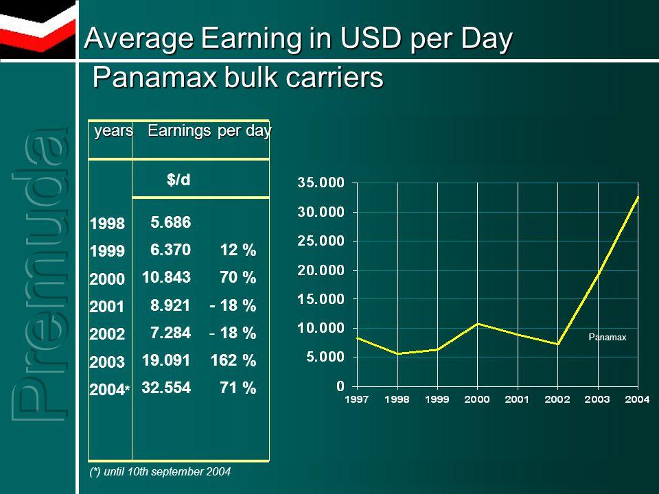 Average Earning in USD per Day Panamax bulk carriers years Earnings per day years Earnings per day $/d 5.686 6.370 10.843 8.921 7.284 19.091 32.554 (*) until 10th september 2004 1998 1999 2000 2001 2002 2003 2004 * 12 % 70 % - 18 % 162 % 71 % Panamax