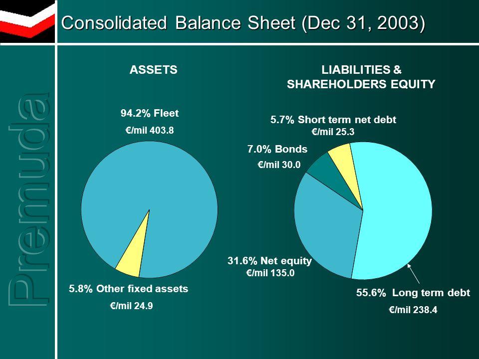 Consolidated Balance Sheet (Dec 31, 2003) Consolidated Balance Sheet (Dec 31, 2003) 94.2% Fleet €/mil 403.8 5.8% Other fixed assets €/mil 24.9 5.7% Short term net debt €/mil 25.3 55.6% Long term debt €/mil 238.4 31.6% Net equity €/mil 135.0 7.0% Bonds €/mil 30.0 LIABILITIES & SHAREHOLDERS EQUITY ASSETS