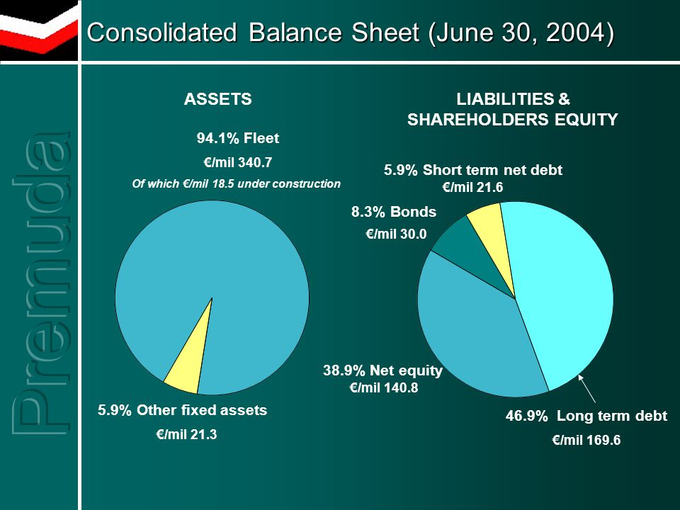 Consolidated Balance Sheet (June 30, 2004) Consolidated Balance Sheet (June 30, 2004) 94.1% Fleet €/mil 340.7 Of which €/mil 18.5 under construction 5.9% Other fixed assets €/mil 21.3 5.9% Short term net debt €/mil 21.6 46.9% Long term debt €/mil 169.6 38.9% Net equity €/mil 140.8 8.3% Bonds €/mil 30.0 LIABILITIES & SHAREHOLDERS EQUITY ASSETS