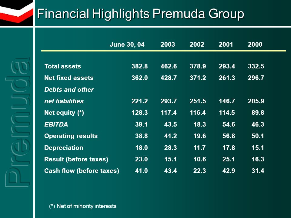 Financial Highlights Premuda Group Total assets 382.8462.6378.9293.4332.5 Net fixed assets362.0428.7371.2261.3296.7 Debts and other net liabilities221.2293.7251.5146.7205.9 Net equity (*)128.3117.4116.4114.5 89.8 EBITDA 39.1 43.5 18.3 54.6 46.3 Operating results 38.8 41.2 19.6 56.8 50.1 Depreciation 18.0 28.3 11.7 17.8 15.1 Result (before taxes) 23.0 15.1 10.6 25.1 16.3 Cash flow (before taxes) 41.0 43.4 22.3 42.9 31.4 June 30, 042003200220012000 (*) Net of minority interests