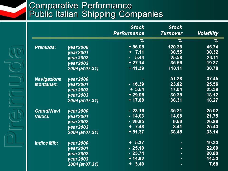 Performances titolo azionario Premuda % + 56,05 + 7,11 - 5,44 + 27,14 + 30,11 Indice Mibb % + 5,37 - 25,10 - 23,74 + 14,92 - 3,96 Premudaanno 2000 anno 2001 anno 2002 anno 2003 1° bim.