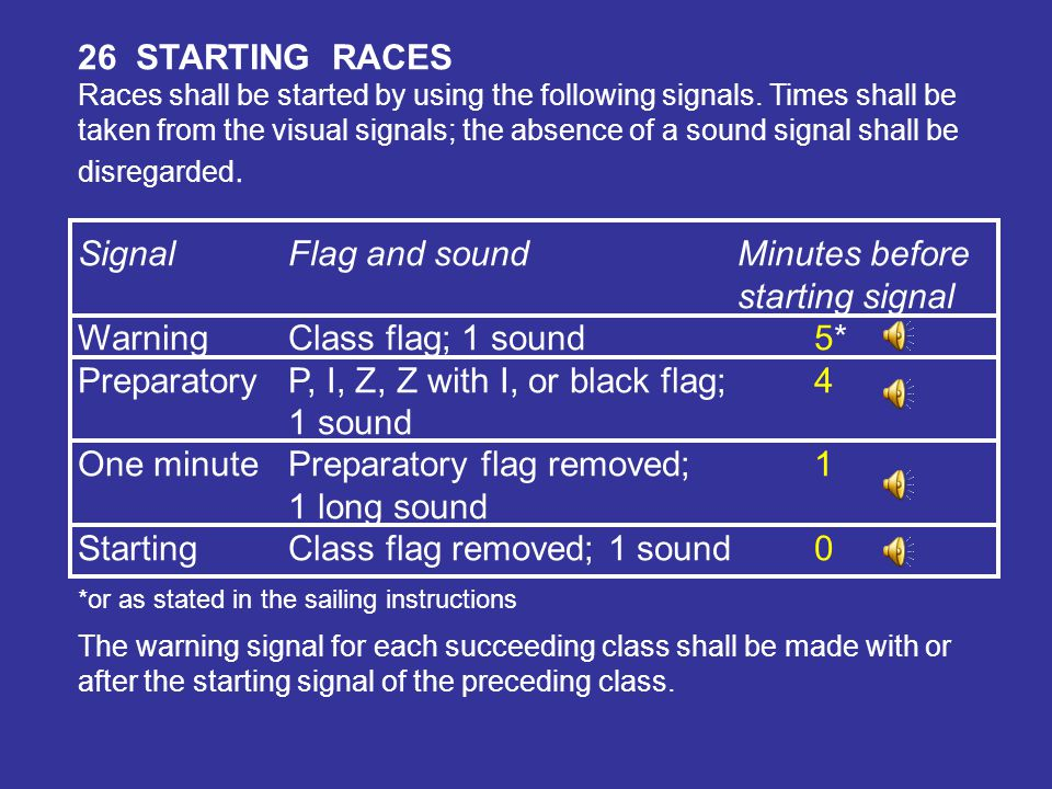 PART 3 CONDUCT OF RACE 25NOTICE OF RACE, SAILING INSTRUCTIONS AND SIGNALS The notice of race and sailing instructions shall be made available to each