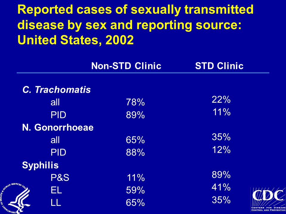 Reported cases of sexually transmitted disease by sex and reporting source: United States, 2002 Non-STD ClinicSTD Clinic C.