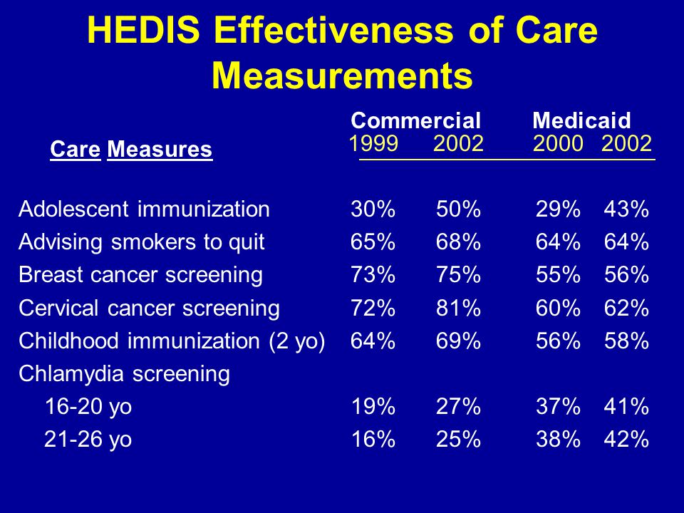 HEDIS Effectiveness of Care Measurements Adolescent immunization Advising smokers to quit Breast cancer screening Cervical cancer screening Childhood immunization (2 yo) Chlamydia screening 16-20 yo 21-26 yo 1999 30% 65% 73% 72% 64% 19% 16% Care Measures 2002 50% 68% 75% 81% 69% 27% 25% 2000 29% 64% 55% 60% 56% 37% 38% 2002 43% 64% 56% 62% 58% 41% 42% CommercialMedicaid