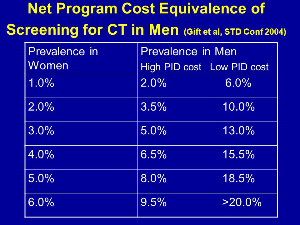 Net Program Cost Equivalence of Screening for CT in Men (Gift et al, STD Conf 2004) Prevalence in Women Prevalence in Men High PID cost Low PID cost 1.0%2.0% 6.0% 2.0%3.5% 10.0% 3.0%5.0% 13.0% 4.0%6.5% 15.5% 5.0%8.0% 18.5% 6.0%9.5% >20.0%