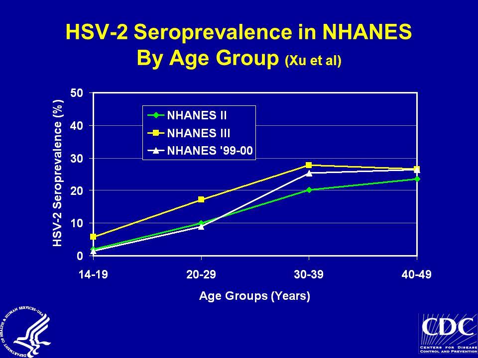 HSV-2 Seroprevalence in NHANES By Age Group (Xu et al)