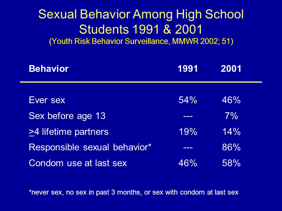 Sexual Behavior Among High School Students 1991 & 2001 (Youth Risk Behavior Surveillance, MMWR 2002; 51) Behavior Ever sex Sex before age 13 >4 lifetime partners Responsible sexual behavior* Condom use at last sex *never sex, no sex in past 3 months, or sex with condom at last sex 1991 54% --- 19% --- 46% 2001 46% 7% 14% 86% 58%
