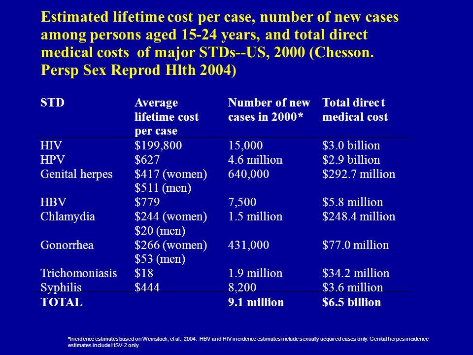 *Incidence estimates based on Weinstock, et al., 2004.