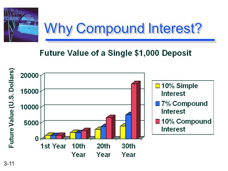 3-11 Why Compound Interest? Future Value (U.S. Dollars)
