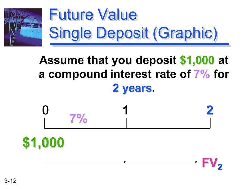 3-12 $1,000 2 years Assume that you deposit $1,000 at a compound interest rate of 7% for 2 years.