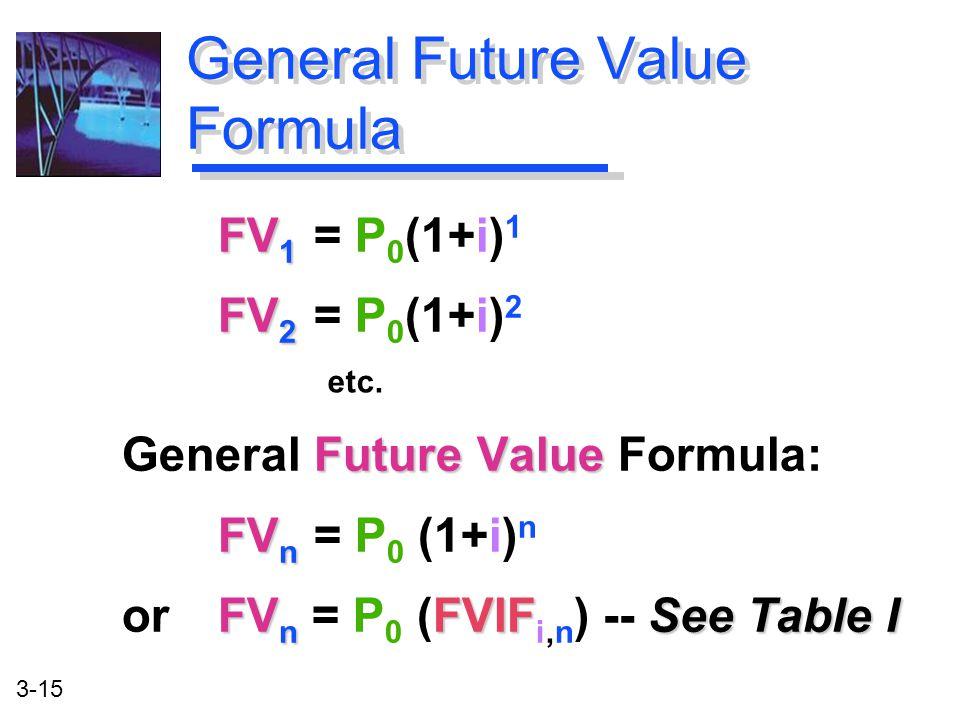 3-15 FV 1 FV 1 = P 0 (1+i) 1 FV 2 FV 2 = P 0 (1+i) 2 Future Value General Future Value Formula: FV n FV n = P 0 (1+i) n FV n FVIFSee Table I or FV n = P 0 (FVIF i,n ) -- See Table I General Future Value Formula etc.