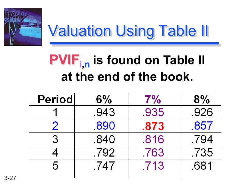 3-27 PVIF PVIF i,n is found on Table II at the end of the book. Valuation Using Table II