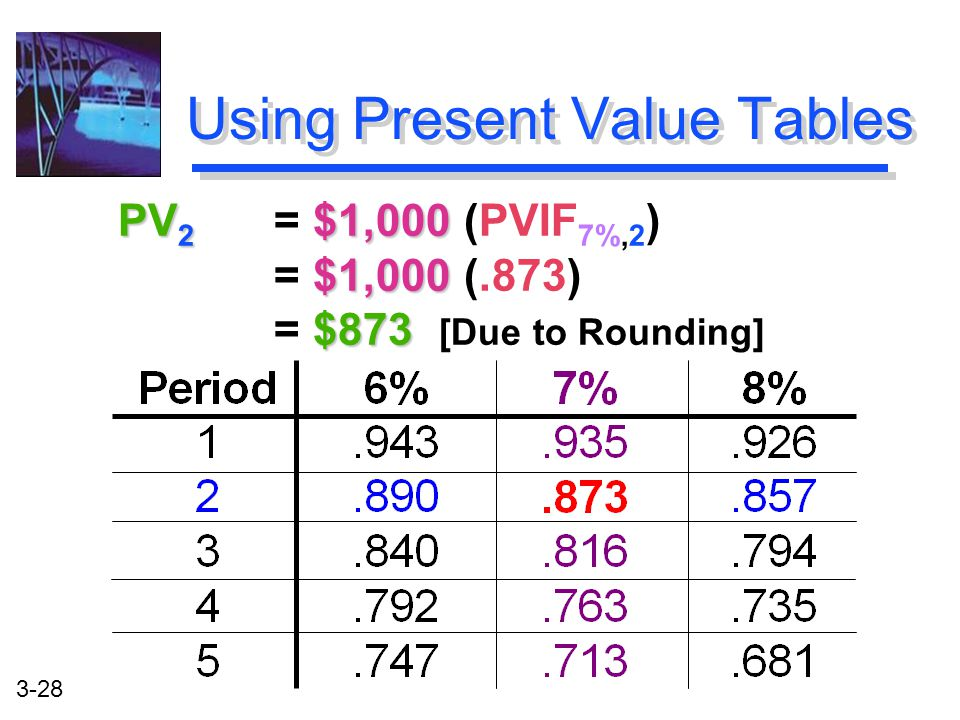 3-28 PV 2 $1,000 $1,000 $873 PV 2 = $1,000 (PVIF 7%,2 ) = $1,000 (.873) = $873 [Due to Rounding] Using Present Value Tables