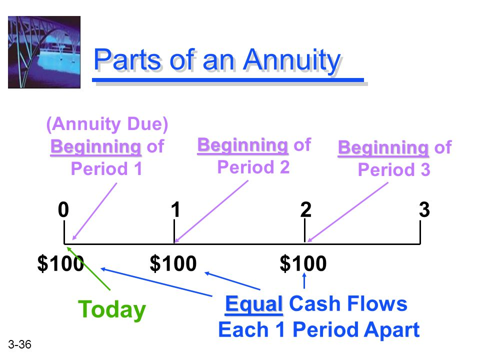 3-36 Parts of an Annuity 0 1 2 3 $100 $100 $100 (Annuity Due) Beginning Beginning of Period 1 Beginning Beginning of Period 2 Today Equal Equal Cash Flows Each 1 Period Apart Beginning Beginning of Period 3