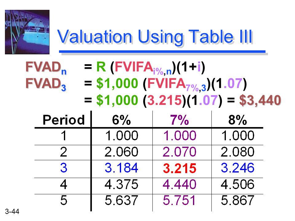 3-44 FVAD n FVAD n = R (FVIFA i%,n )(1+i) FVAD 3 $3,440 FVAD 3 = $1,000 (FVIFA 7%,3 )(1.07) = $1,000 (3.215)(1.07) = $3,440 Valuation Using Table III