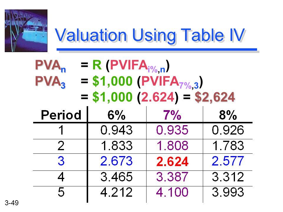 3-49 PVA n PVA 3 $2,624 PVA n = R (PVIFA i%,n ) PVA 3 = $1,000 (PVIFA 7%,3 ) = $1,000 (2.624) = $2,624 Valuation Using Table IV